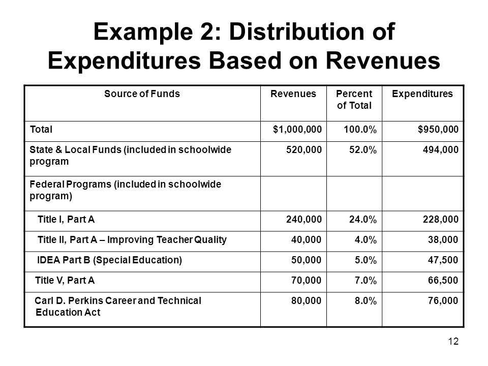 13 Example 3: Sequence Charging of Schoolwide Expenditures Source of FundsRevenues Total Expenditures ($950,000) Charged to Federal, State, & Local Programs Amount Remaining Total$1,000,000 State & Local Funds (included in schoolwide program 520,000- $520,000 Federal Programs (included in schoolwide program) Title I, Part A240,000- 240,000 Title II, Part A – Improving Teacher Quality 40,000- 40,000 IDEA Part B (Special Education)50,000- 50,000 Title V, Part A70,000- 70,000 Carl D.