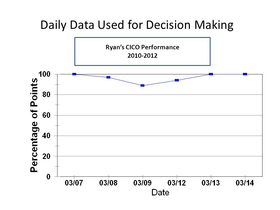 Daily Data Used for Decision Making Rachelle's CICO Performance 2010-2012