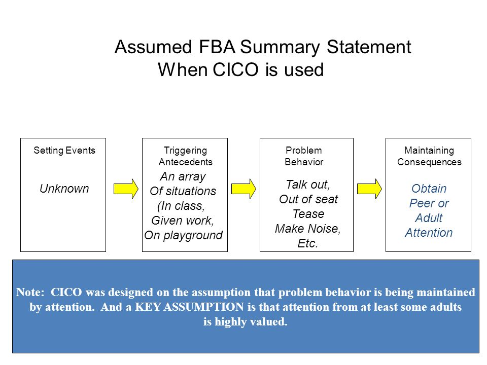 Setting EventsTriggering Antecedents Maintaining Consequences Problem Behavior FBA Summary Statement: Would you expect CICO to be Effective.
