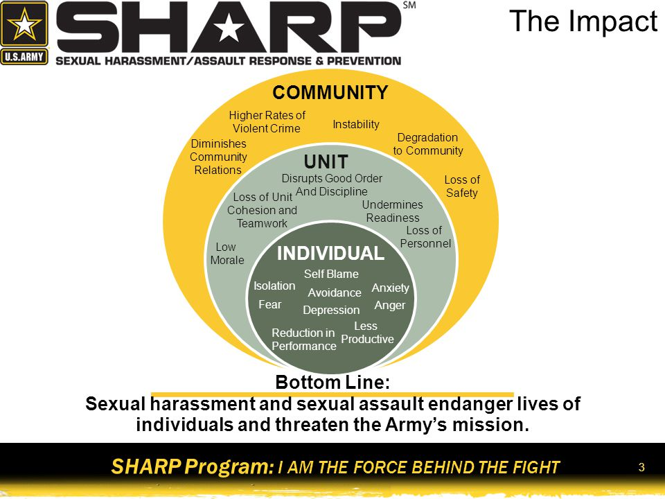 SHARP Program: I AM THE FORCE BEHIND THE FIGHT 4 Historical Timeline 19641981 Title VII Merit Systems Protection Board (MSPB) Survey 1982 Prevention of Sexual Harassment (POSH) Training Requirement 1988 Dept.