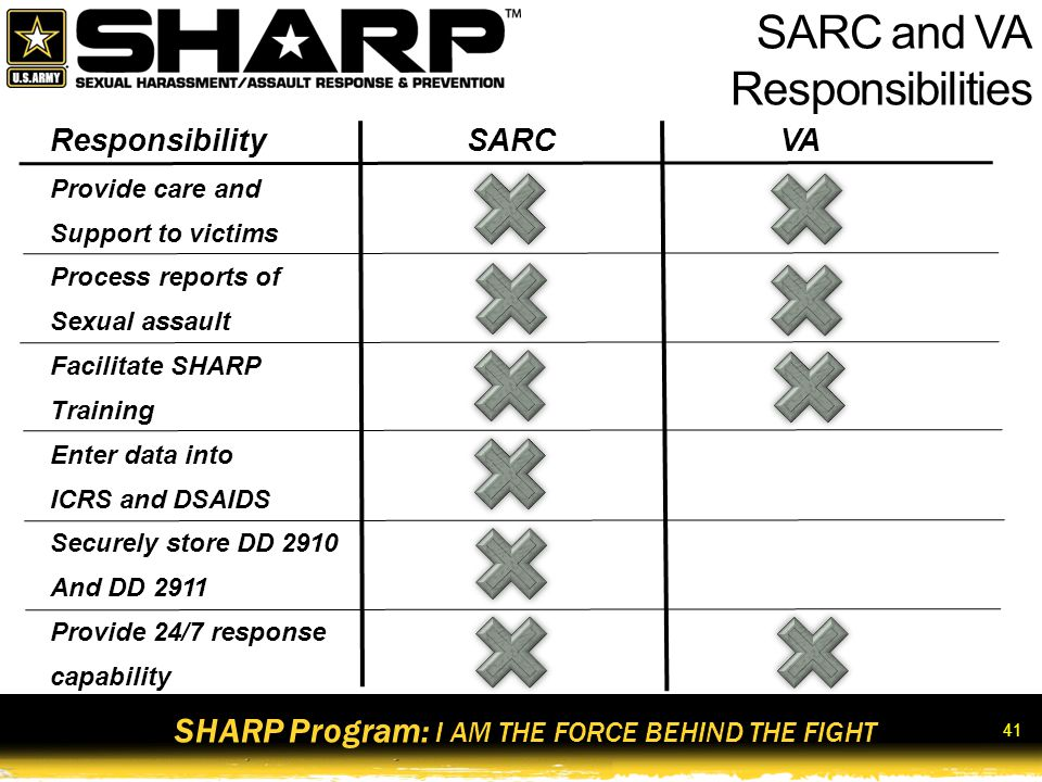 SHARP Program: I AM THE FORCE BEHIND THE FIGHT 42 Command Responsibilities for Prevention Commanders will : Lead by example Establish a climate of prevention Post written Army sexual assault and sexual harassment policy letters and victim services information Ensure Soldiers and DA Civilian employees receive annual SHARP training Ensure SHARP personnel are appointed at the appropriate unit level, are trained, and are certified Conduct periodic assessments of the unit's or organization's SHARP Program