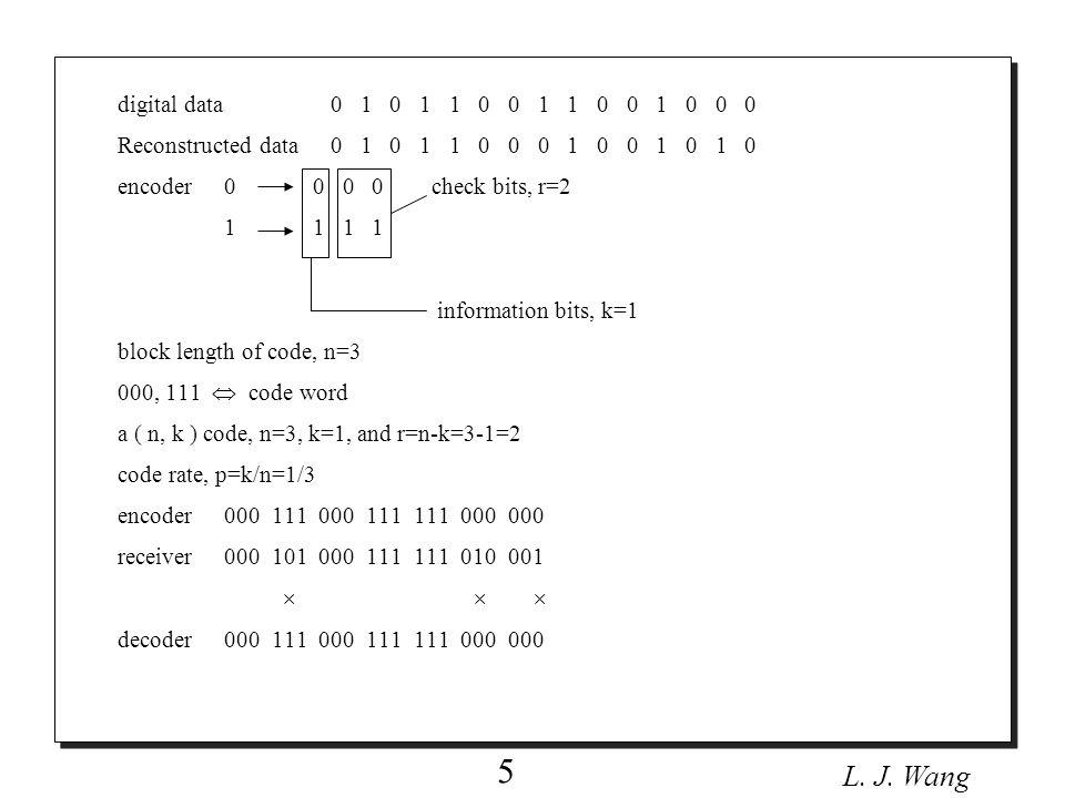 L.J. Wang 6 A (7,4) hamming code n=7, k=4, r=n-k=7-4=3, p=4/7.