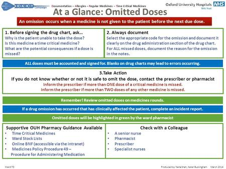 At a Glance: Omitted Doses 1. Before signing the drug chart, ask… Why is the patient unable to take the dose? Is this medicine a time critical medicine?