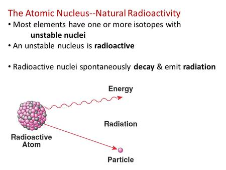 The Atomic Nucleus--Natural Radioactivity Most elements have one or more isotopes with unstable nuclei An unstable nucleus is radioactive Radioactive nuclei.