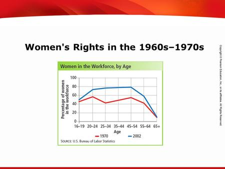 TEKS 8C: Calculate percent composition and empirical and molecular formulas. Women's Rights in the 1960s–1970s.