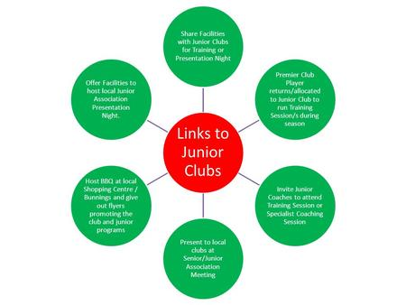 Links to Junior Clubs Share Facilities with Junior Clubs for Training or Presentation Night Premier Club Player returns/allocated to Junior Club to run.
