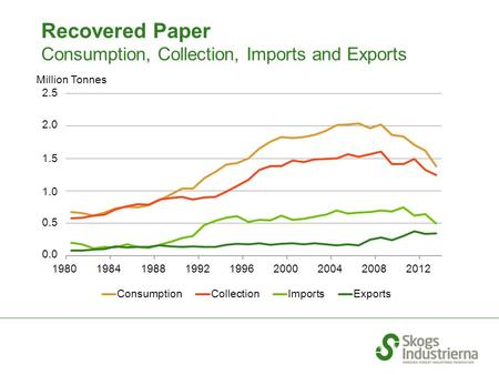 Million Tonnes Recovered Paper Consumption, Collection, Imports and Exports.