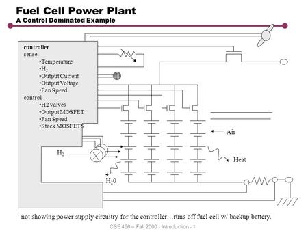 CSE 466 – Fall 2000 - Introduction - 1 Fuel Cell Power Plant A Control Dominated Example H2H2 Air H20H20 Heat controller sense: Temperature H 2 Output.