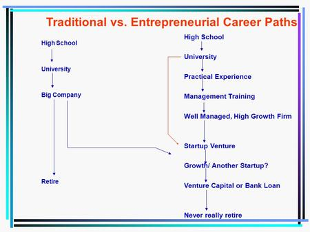 Traditional vs. Entrepreneurial Career Paths High School University Big Company Retire High School University Practical Experience Management Training.