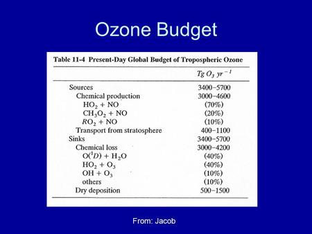 Ozone Budget From: Jacob. Ozone in the Atmosphere Lifetime: –~1 month –Highly variable – dependent on season, latitude, altitude, etc. Background concentrations: