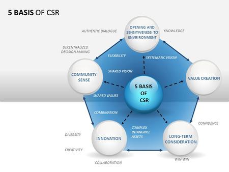 5 BASIS OF CSR 5 BASIS OF CSR INNOVATION LONG-TERM CONSIDERATION VALUE CREATION OPENING AND SENSITIVENESS TO ENVRIRONMENT COMMUNITY SENSE KNOWLEDGE DIVERSITY.