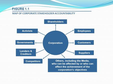 FIGURE 1.1 MAP OF CORPORATE STAKEHOLDER ACCOUNTABILITY Shareholders Activists Governments Lenders & Creditors Competitors Suppliers Customers Employees.