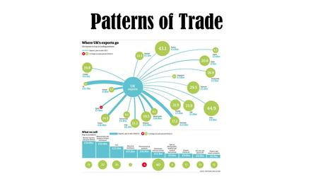 Patterns of Trade. Research task https://atlas.media.mit.edu/en/explore/tree_map/hs/import/prt/show/all/2012/ Choose 2 countries and create a report/
