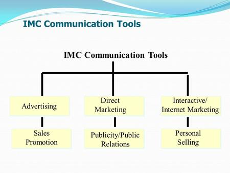IMC Communication Tools Advertising Direct Marketing Interactive/ Internet Marketing Sales Promotion Publicity/Public Relations Personal Selling.