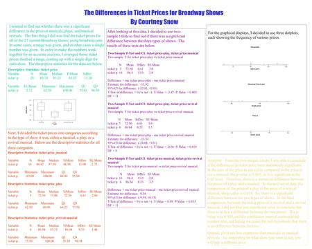 The Differences in Ticket Prices for Broadway Shows By Courtney Snow I wanted to find out whether there was a significant difference in the price of musicals,
