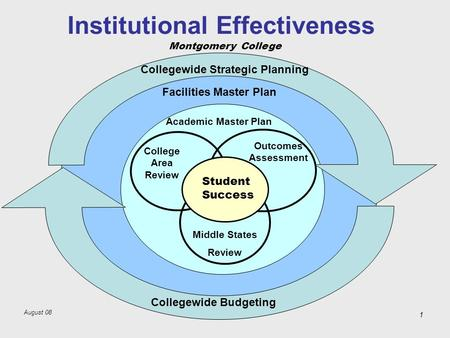 August 08 Montgomery College 1 Institutional Effectiveness Facilities Master Plan Middle States Review College Area Review Outcomes Assessment Academic.