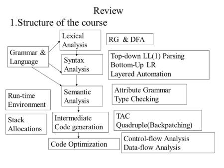 Review 1.Structure of the course Lexical Analysis Syntax Analysis Grammar & Language RG & DFA Top-down LL(1) Parsing Bottom-Up LR Layered Automation Semantic.