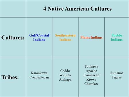 4 Native American Cultures Cultures: Gulf Coastal Indians Southeastern Indians Plains Indians Pueblo Indians Tribes: Karankawa Coahuiltecan Caddo Wichita.