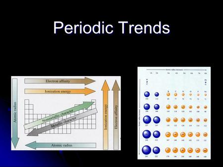 Periodic Trends. Li Na Li K Ne Ar In the periodic table, vertical columns are called groups or families…