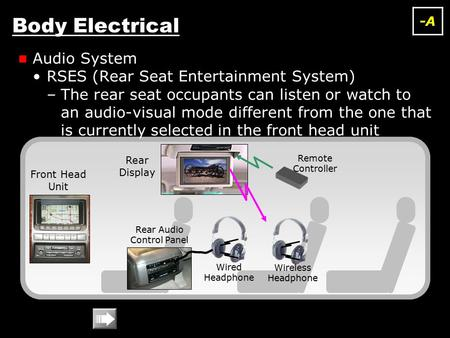 Body Electrical Audio System RSES (Rear Seat Entertainment System) –The rear seat occupants can listen or watch to an audio-visual mode different from.