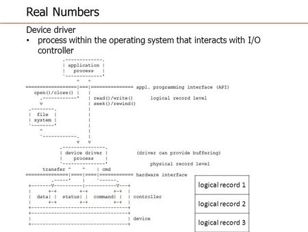 Real Numbers Device driver process within the operating system that interacts with I/O controller logical record 1 logical record 2 logical record 3.