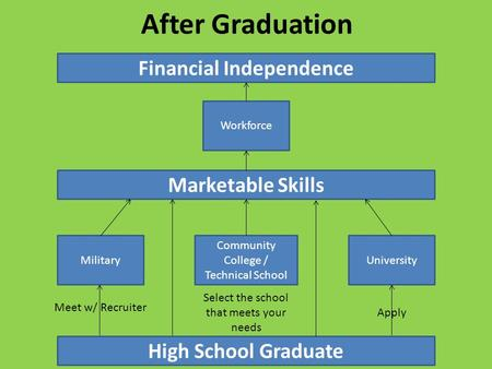 After Graduation Workforce Military Community College / Technical School University High School Graduate Meet w/ Recruiter Apply Marketable Skills Financial.