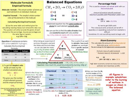 Balanced Equations A balanced equation has the same number of atoms for each element on both sides We can use this to find the ratio of moles that are.