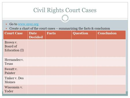 Civil Rights Court Cases Go to www.oyez.orgwww.oyez.org Create a chart of the court cases – summarizing the facts & conclusion Court CaseDate Decided FactsQuestionConclusion.