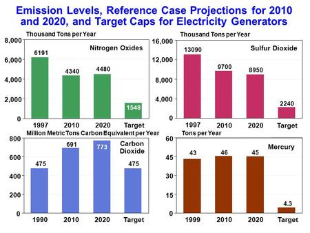 Emission Levels, Reference Case Projections for 2010 and 2020, and Target Caps for Electricity Generators 199720102020Target 0 2,000 4,000 6,000 8,000.