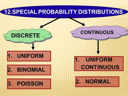 12.SPECIAL PROBABILITY DISTRIBUTIONS