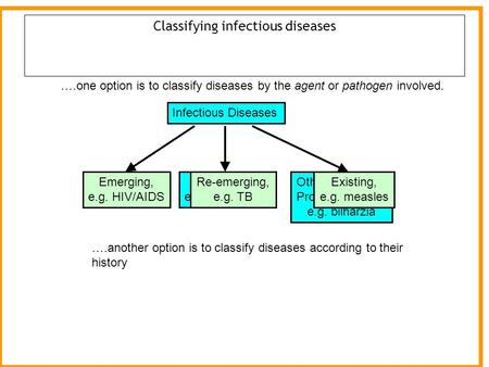 Classifying infectious diseases Infectious Diseases Bacterial, e.g. cholera Viral, e.g. HIV/AIDS Other (helminths Protozoa, fungi), e.g. bilharzia ….one.
