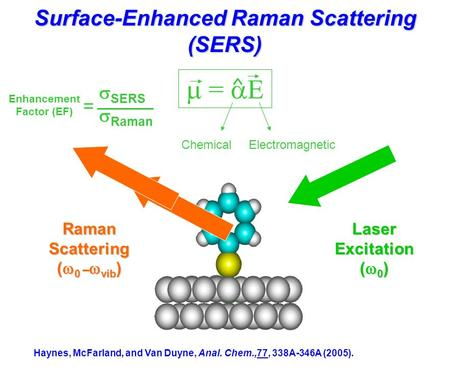 Surface-Enhanced Raman Scattering (SERS) Laser Excitation (  0 ) Raman Scattering (  0 –  vib )  =  E ChemicalElectromagnetic Haynes, McFarland, and.