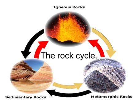 The rock cycle.. There are three different types of rock. Sedimentary rocks Formed when particles are deposited and compressed. Igneous rock Formed by.