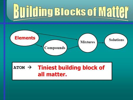Mixtures Solutions ATOM  Tiniest building block of all matter. Elements Compounds.