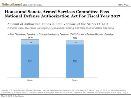 House and Senate Armed Services Committee Pass National Defense Authorization Act For Fiscal Year 2017 May 16, 2016 | Ben Booker Sources: U.S. Senate Armed.