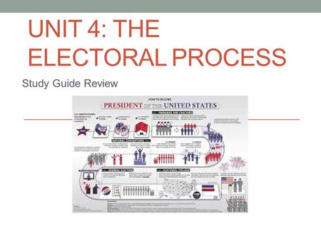 UNIT 4: THE ELECTORAL PROCESS Study Guide Review.