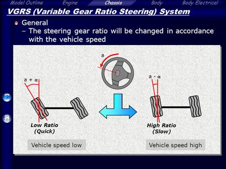 Model OutlineEngineChassisBodyBody Electrical VGRS (Variable Gear Ratio Steering) System General –The steering gear ratio will be changed in accordance.