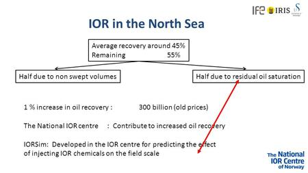 IOR in the North Sea Average recovery around 45% Remaining 55% Half due to non swept volumesHalf due to residual oil saturation 1 % increase in oil recovery.