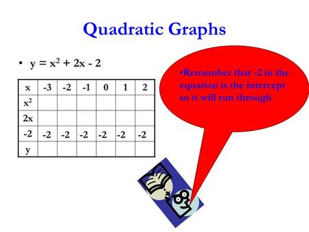 Quadratic Graphs y = x 2 + 2x - 2 x-3-2012 x2x2 2x -2 y Remember that -2 in the equation is the intercept so it will run through -2 -2 -2.