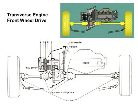 Transverse Engine Front Wheel Drive