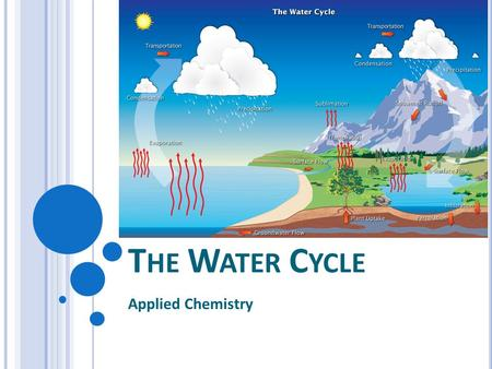 T HE W ATER C YCLE Applied Chemistry. There are 7 steps to the Water Cycle (Hydrologic Cycle) 1.Evaporation – water at the surface changes into water.