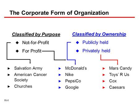 11-1 Classified by Purpose  Not-for-Profit  For Profit Classified by Ownership  Publicly held  Privately held ► McDonald's ► Nike ► PepsiCo ► Google.