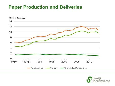 Million Tonnes Paper Production and Deliveries. Million Tonnes Market Pulp Production and Deliveries.