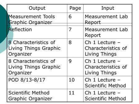 OutputPageInput Measurement Tools Graphic Organizer 6Measurement Lab Report Reflection7Measurement Lab Report 8 Characteristics of Living Things Graphic.