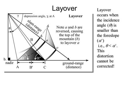Layover Layover occurs when the incidence angle (  ) is smaller than the foreslope (  + ) i.e.,  <  +. i.e.,  <  +. This distortion cannot be corrected!