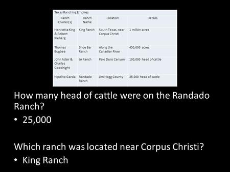 How many head of cattle were on the Randado Ranch? 25,000 Which ranch was located near Corpus Christi? King Ranch Texas Ranching Empires Ranch Owner(s)