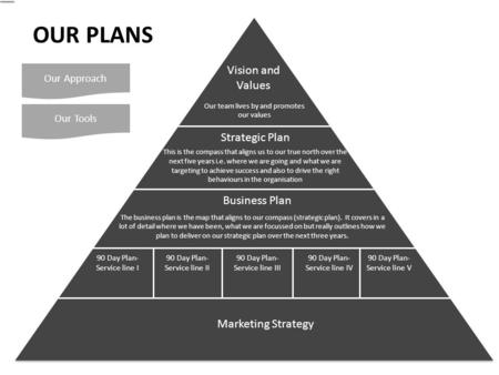 Vision and Values Strategic Plan Business Plan 90 Day Plan- Service line I 90 Day Plan- Service line II 90 Day Plan- Service line III 90 Day Plan- Service.