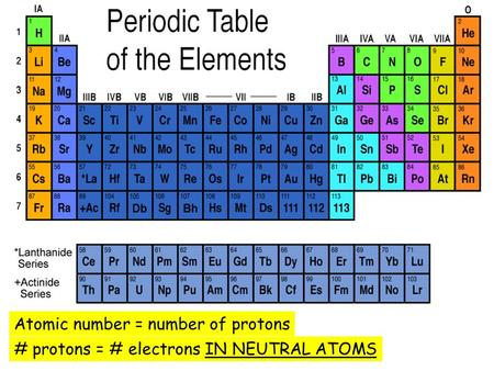 Atomic number = number of protons # protons = # electrons IN NEUTRAL ATOMS.