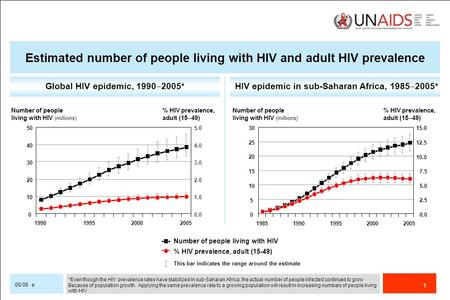 1 06/06 e Global HIV epidemic, 1990 ‒ 2005*HIV epidemic in sub-Saharan Africa, 1985 ‒ 2005* Number of people living with HIV % HIV prevalence, adult (15-49)