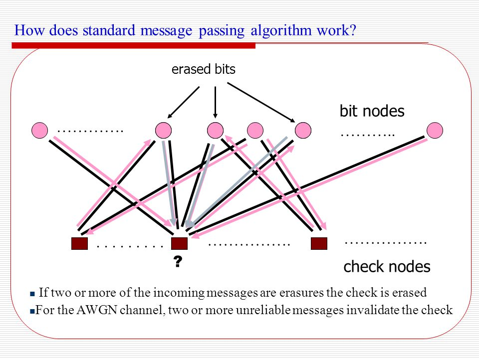 A Few Unreliable Bits Saturate the Non-sparse Parity Check Matrix Iterative decoding is stuck due to only a few unreliable bits saturating the whole non-sparse parity check matrix Binary image expansion of the parity check matrix of RS(7, 5) over GF(2 3 ) Consider RS(7, 5) over GF(2 3 ) :